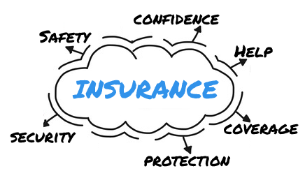 What is insurance | Definition, meaning and types