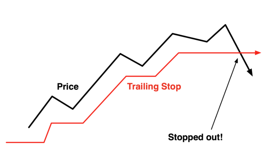 Trailing Stop Definition | Use a Trailing Stop Loss