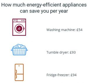 Save money on your gas and electricity bills | Save Money on Your Energy Bill